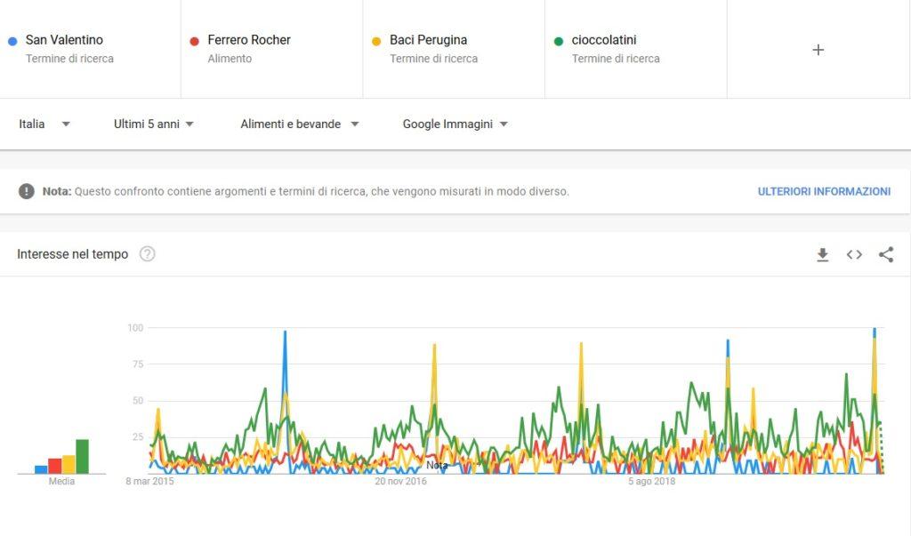 San Valentino - Google Trends